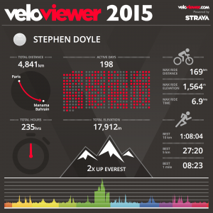 VeloViewer2015